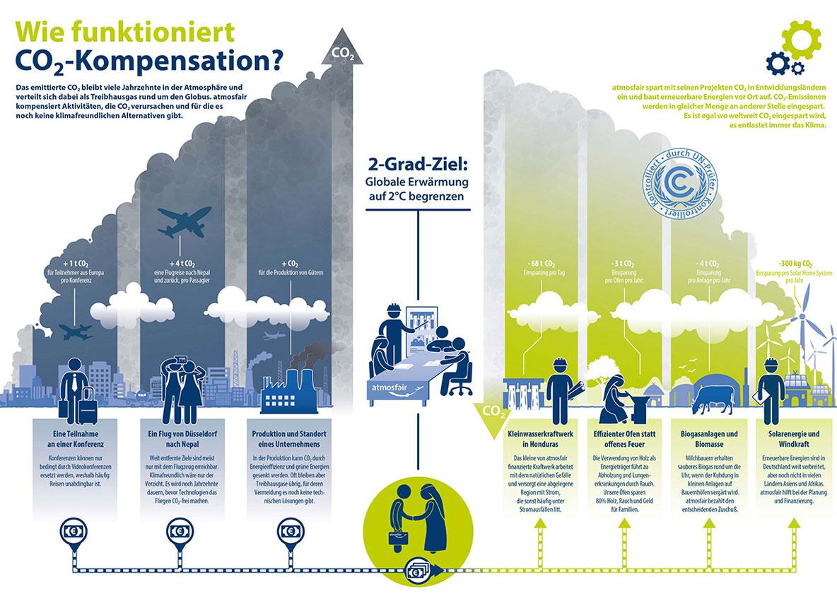 atmosfair Infografik